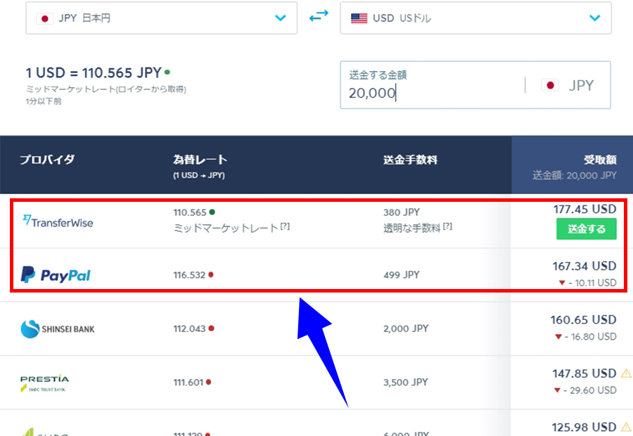 Transferwiseとpaypal2万円送金手数料
