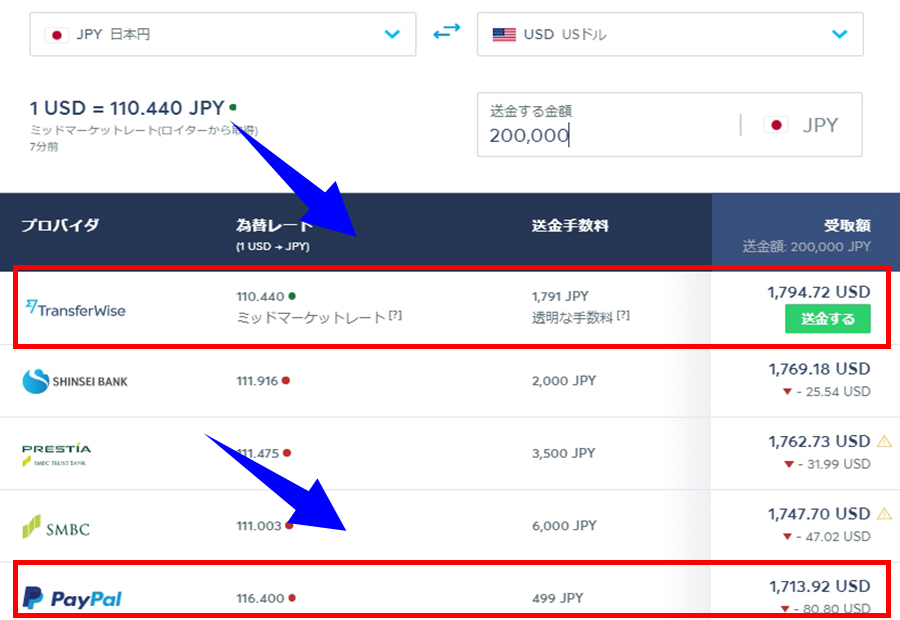 Transferwiseとpaypal20万円手数料比較