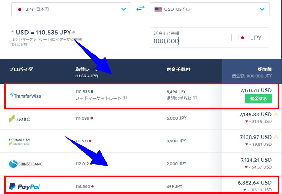 Transferwiseとpaypal80万円手数料比較